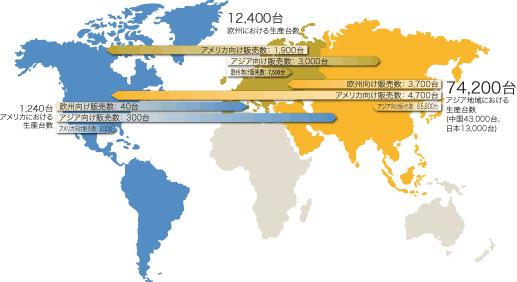 射出成形機の2012年世界販売実績
