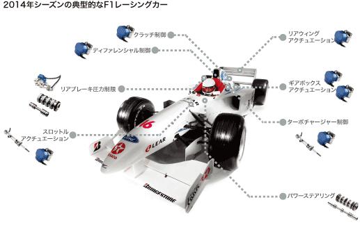 2014年シーズンの典型的なF1レーシングカー