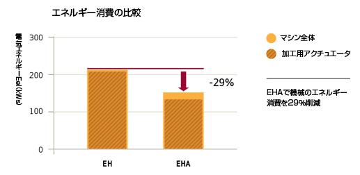 エネルギー消費の比較