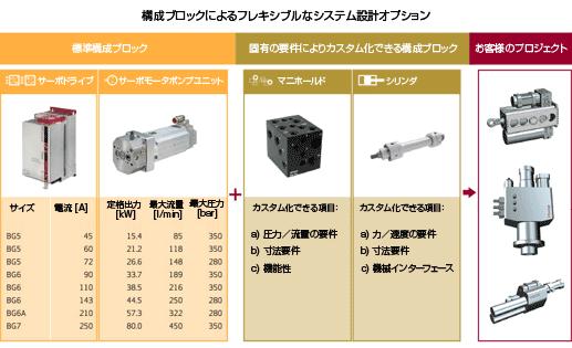 構成ブロックによるフレキシブルなシステム設計オプション