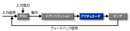 Mechanical Actuator Diagram